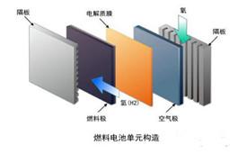 氢燃料电池电堆组装原理与流程